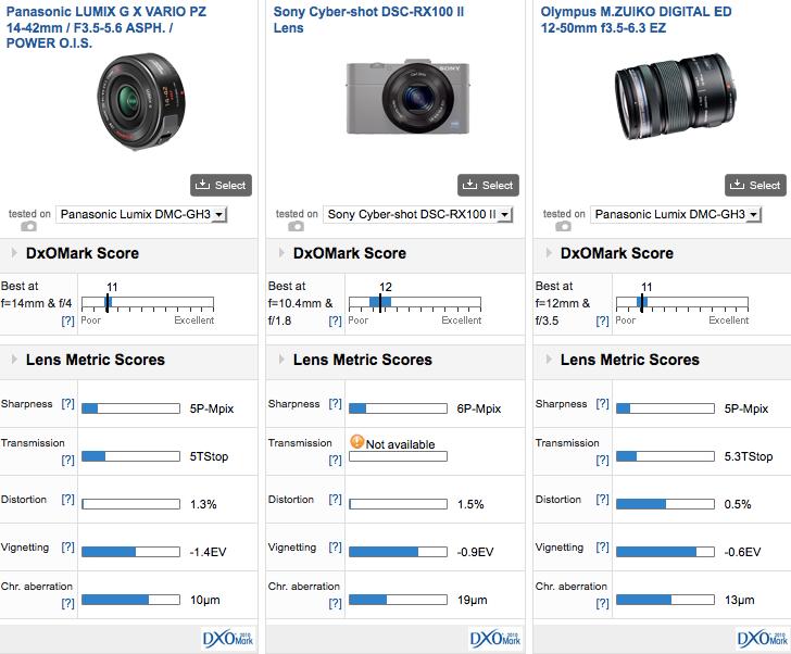 Comparison Panasonic 14-42 vs RX100II vs Olympus 12-50