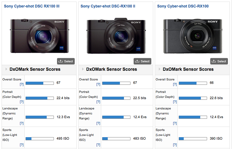 RX100 Sensor Ratings