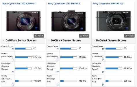 RX100 Sensor Ratings