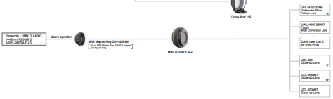 Inon port chart for Panasonic 14-42 Mark II