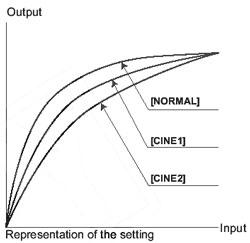 Gamma curves