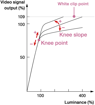 Knee Point and Slope
